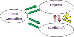 Flujo de comunicación portales de empleo